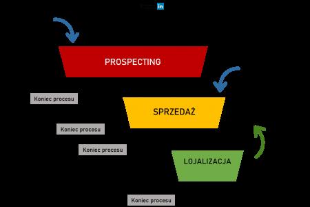 lejek sprzedaży - jak zaprojektować proces sprzedaży?